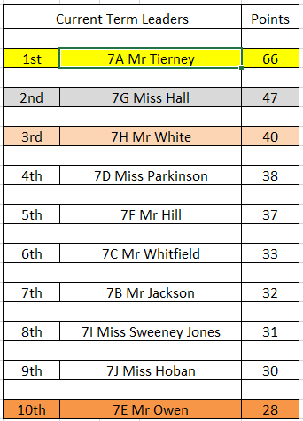 Harper green school year 7 vivo points league table 17 - English conference national league table ...